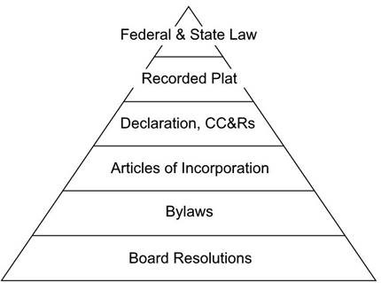 HOA Rules Hierarchy Pyramid