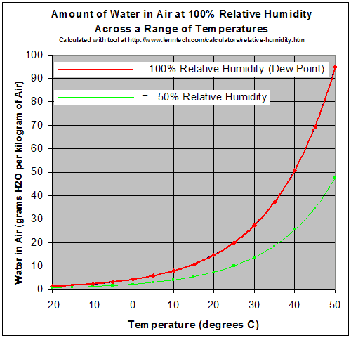 Amount of water in air at various temperatures